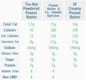 nutritioncomparison